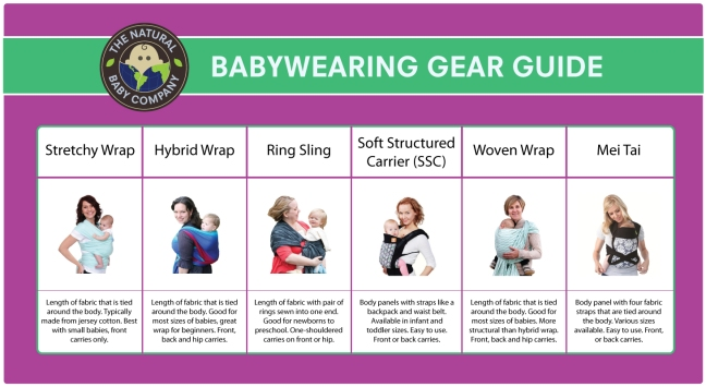 Different kinds of baby carriers